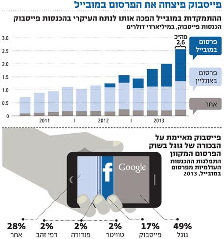 אינפו פייסבוק פיצחה