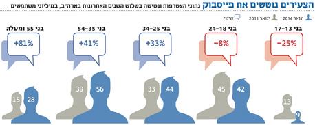 אינפו הצעירים נוטשים את פייסבוק