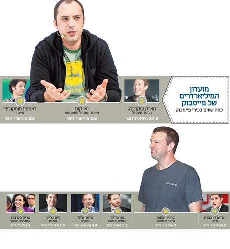 אינפו מועדון המיליארדרים של פייסבוק