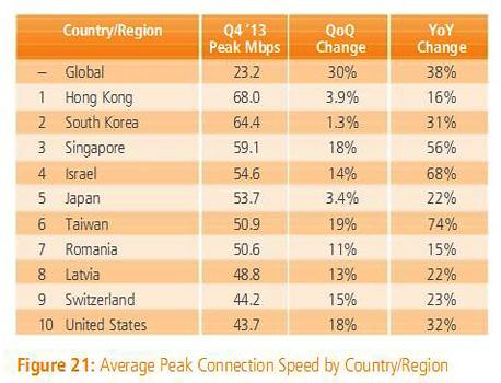 """נתון """"מהירות שיא ממוצעת"""", מתוך דו""""ח החברה"""