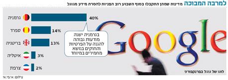 אינפו גוגל