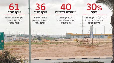 """שטח לבנייה במבואה המזרחית של באר שבע. החבל החדש צפוי להוסיף 3,600 יח""""ד"""