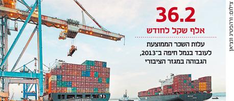 האוצר ונמל חיפה סיכמו על פרישה של 75 עובדי דור א'