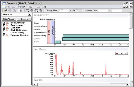 תוצאות הסריקה הראשונית של BootVis - זמן האתחול הכולל היה 41 שניות לפני האיחוי, ו-33 שניות אחרי האתחול