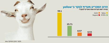 הרוב המכריע מעדיף לבקר ב-yellow