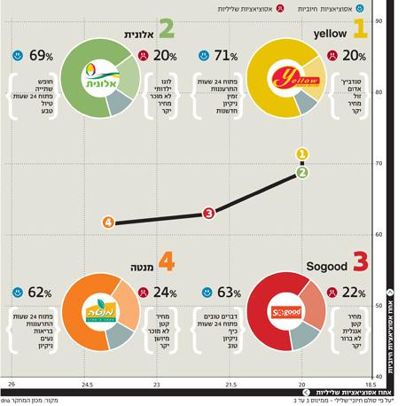 ל-71% מחשבות חיוביות על yellow, ל-69% על אלונית ורק ל-62% על מנטה