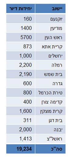 מספר יחידות הדיור שישווקו בכל עיר במסגרת תוכנית מחיר מטרה
