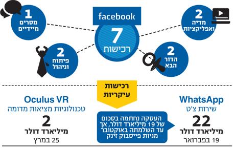 אינפו טכנולוגי פייסבוק