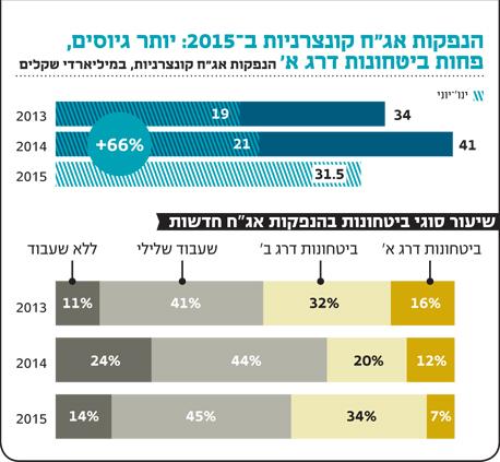 """אינפו הנפקות אג""""ח קונצרניות ב 2015"""
