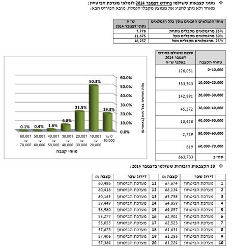 טבלה שכר של פנסיה תקציבית 1
