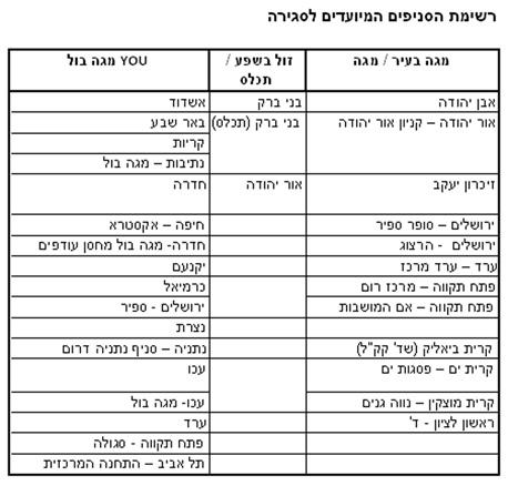מגה רשימת סניפים ה מיועדים ל סגירה