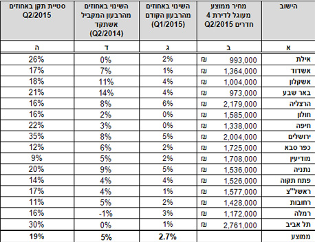 טבלת מחירי הדירות לפי השמאי הממשלתי