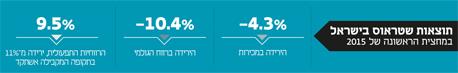 אינפו תוצאות שטראוס בישראל