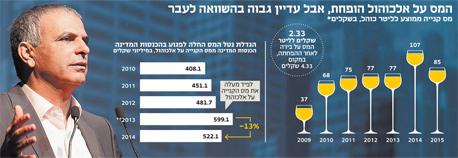 אינפו המס על אלכוהול הופחת, צילום: אוראל כהן