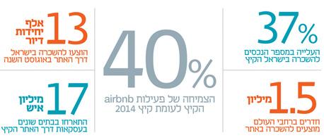 אינפו airbnb