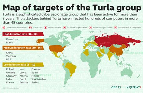 מעבדת קספרסקי חושפת את Turla, קבוצת ריגול רוסית החוטפת חיבורי לוויינים כדי לגנוב מידע