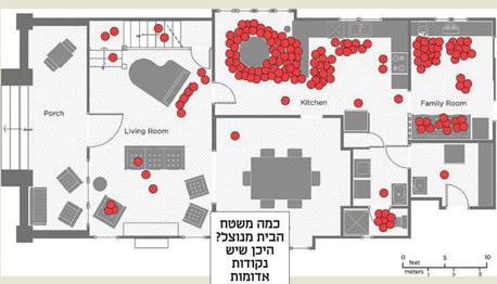 כמה משטח הבית מנוצל? היכן שיש נקודות אדומות