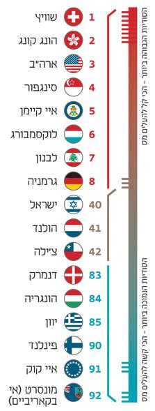 דירוג המדינות המדינות במדד הסודיות הפיננסית של ארגון צדק במיסוי; יותר טובים מלבנון פחות מיוון; מדד הסודיות הפיננסית מדרג את המדינות בהתאם להשפעתן על היקף ההתחמקות ממס בעולם