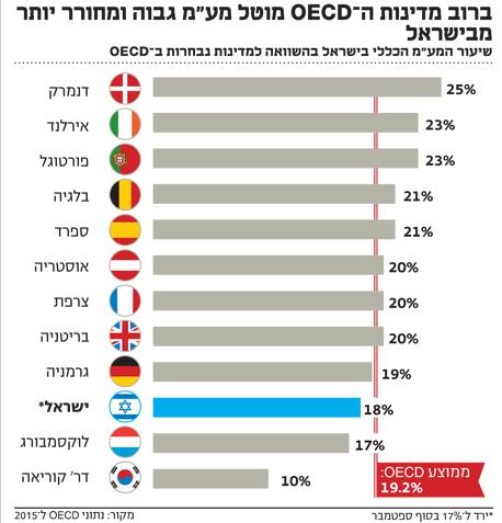 """אינפו ברוב מדינות ה־ OECD מוטל מע""""מ גבוה"""