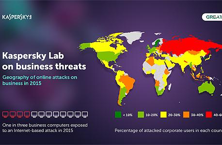 Business threats online attacks