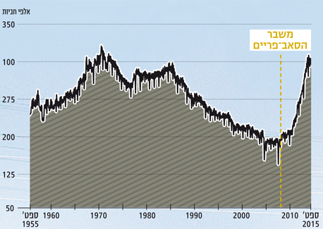 תפוקת חביות נפט חודשית