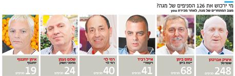 אינפו מי ירכוש את 126 הסניפים של מגה, צילומים: אוראל כהן, עמית שעל, חיים הורנשטיין, מיקי נועם אלון