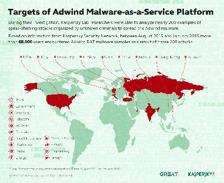 מעבדת קספרסקי חושפת את ADwind – פלטפורמת Malware-as-a-Service אשר פגעה ביותר מ- 400,000 משתמשים וארגונים ברחבי העולם