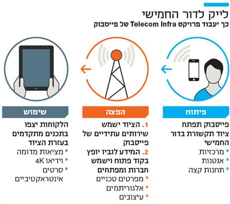 אינפו טכנולוגי לייק לדור החמישי כך יעבוד פרויקט Telecom Infra של פייסבוק