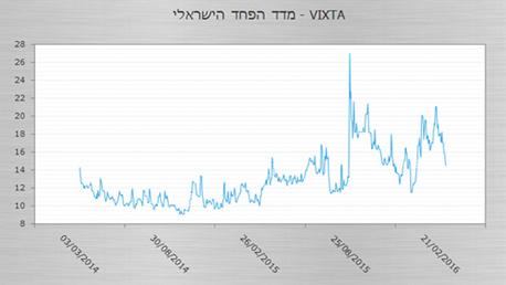 מדד הפחד הישראלי