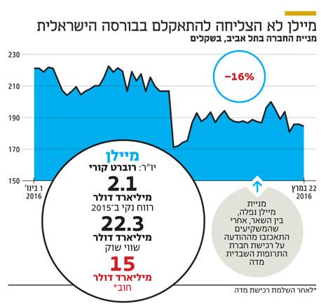 אינפו מיילן לא הצליחה להתאקלם בבורסה הישראלית