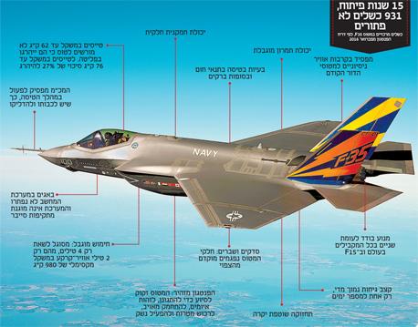 F35 מטוס מושחת שלא טס לאף מקום. מי קיבל שוחד וכמה ולמה המדינה לא חקרה את זה לכאורה?  5-1_l