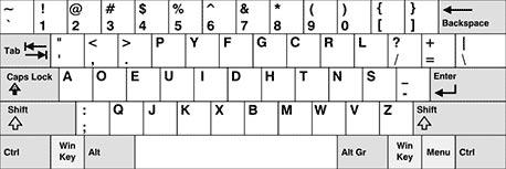 סידור המקשים במקלדת DVORAK. מקור:  ויקיפידה, רשיון GFDL 1.2