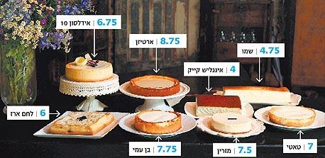 מבחן עוגות הגבינה