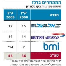 """מנהלת בריטיש איירוויס ישראל יוצאת לקרב: """"אלחם על נתח השוק שלנו ואוריד מחירים"""""""