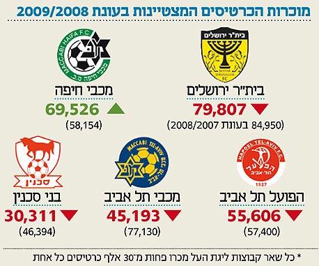 רק מכבי חיפה רשמה עלייה במכירת כרטיסים