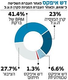 בלעדי לכלכליסט: 13% ממניות דש איפקס עוברות לקרן הפנסיה ה.ע.ל