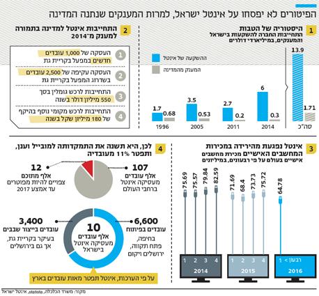 אינפו הפיטורים לא יפסחו על אינטל ישראל למרות המענקים שנתנה המדינה