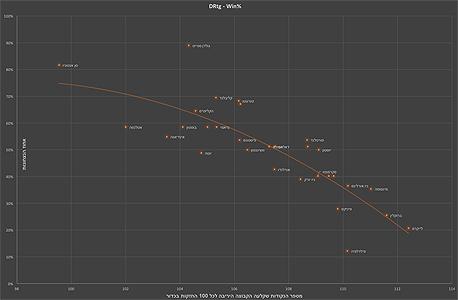 היחס שבין מס׳ הנקודות שקבוצה חטפה על כל 100 החזקות של היריבה (ציר ה-X), מול אחוזי הנצחונות שלה (ציר ה-Y).