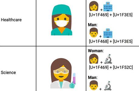 אימוג'י נשים גוגל, צילום: Unicode