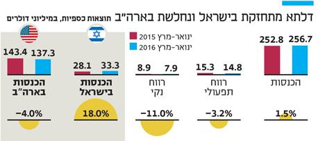 """אינפו דלתא מתחזקת בישראל ונחלשת בארה""""ב"""