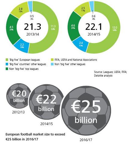 """מדו""""ח דלויט. הפרמיירליג משלמת את השכר הגבוה ביותר עם 2 מיליארד ליש""""ט - יותר מהבונדסליגה ולה ליגה ביחד."""