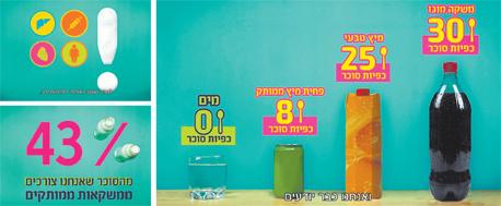מתוך הקמפיין נגד משקאות ממותקים של משרד הבריאות