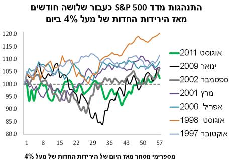 מקור: Bloomberg, מיטב דש ברוקראז