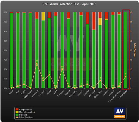 Figure 1. Real-World Protection Test Results April 2016. (Source: AV-Comparatives Factsheet April 2016, Real-World Protection Test)