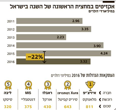 אינפו אקזיטים במחצית הראשונה של השנה בישראל
