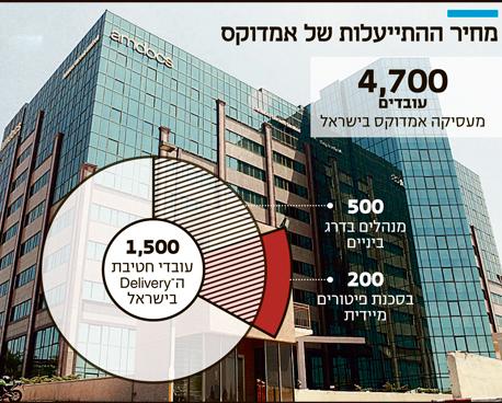 אינפו מחיר ההתייעלות של אמדוקס, צילום: אוראל כהן