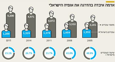 אינפו אדמה איבדה בהדרגה את אופיה הישראלי