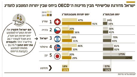 ישראל מדורגת שלישית