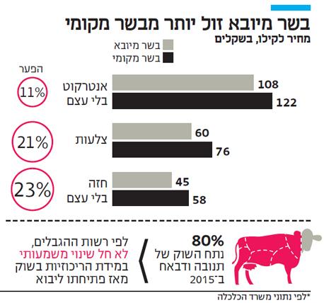 אינפו בשר מיובא זול יותר מבשר מקומי