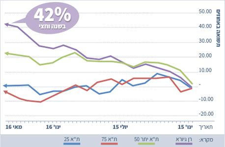 גרף התשואה בהשקעה של רן גיורא לעומת המדדים המובילים. הניב ב-2015 תשואה שנתית של 27%, וב-2016 עד אמצע השנה הניב  14% תשואה, יותר מפי 5 ממרבית הקרנות בארץ